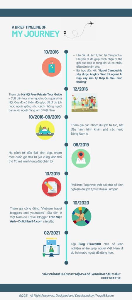My timeline, iTravel88.com