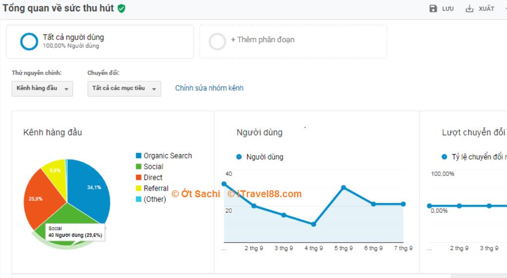 Google analytics giúp phân tích dữ liệu ngừời dùng
